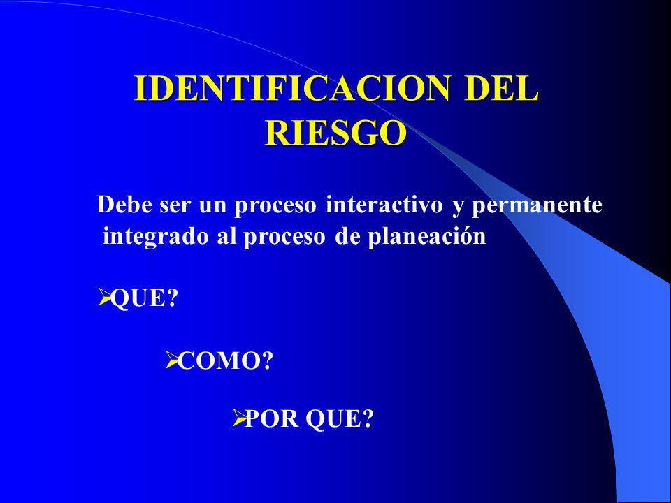 VALORACION DEL RIESGO IDENTIFICACION DEL RIESGO ANALISIS DEL RIESGO DETERMINACION DEL NIVEL DE RIESGO