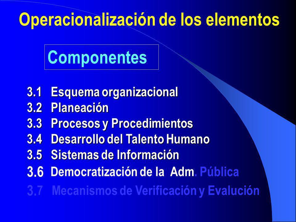 1.1 Principios y Valores 1.2 Compromiso y respaldo de la alta dirección 1.3 Cultura de autocontrol 1.4 Cultura del Dialogo Ambiente de Control Compone
