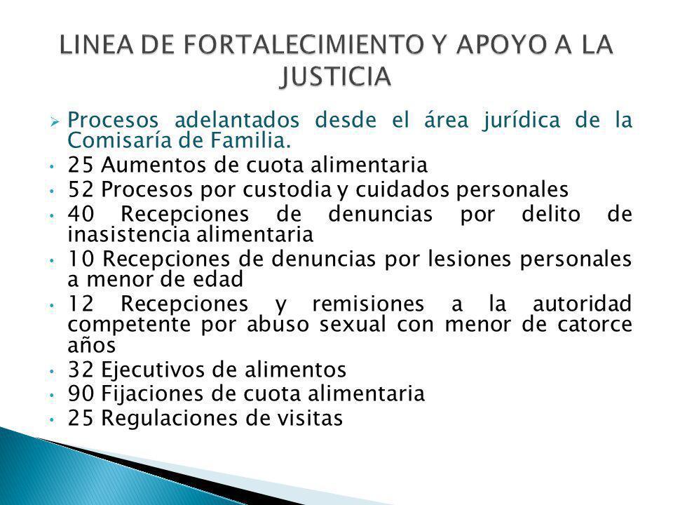 Procesos adelantados desde el área jurídica de la Comisaría de Familia. 25 Aumentos de cuota alimentaria 52 Procesos por custodia y cuidados personale