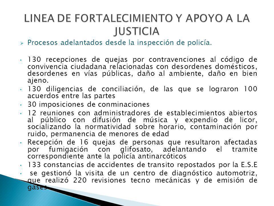Procesos adelantados desde la inspección de policía. 130 recepciones de quejas por contravenciones al código de convivencia ciudadana relacionadas con