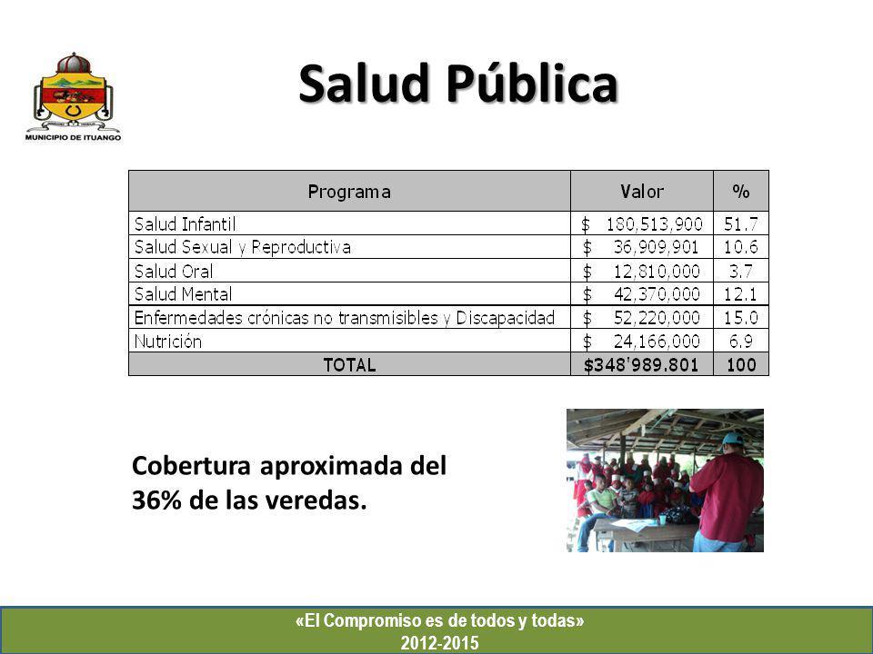 Salud Pública «El Compromiso es de todos y todas» 2012-2015 Cobertura aproximada del 36% de las veredas.