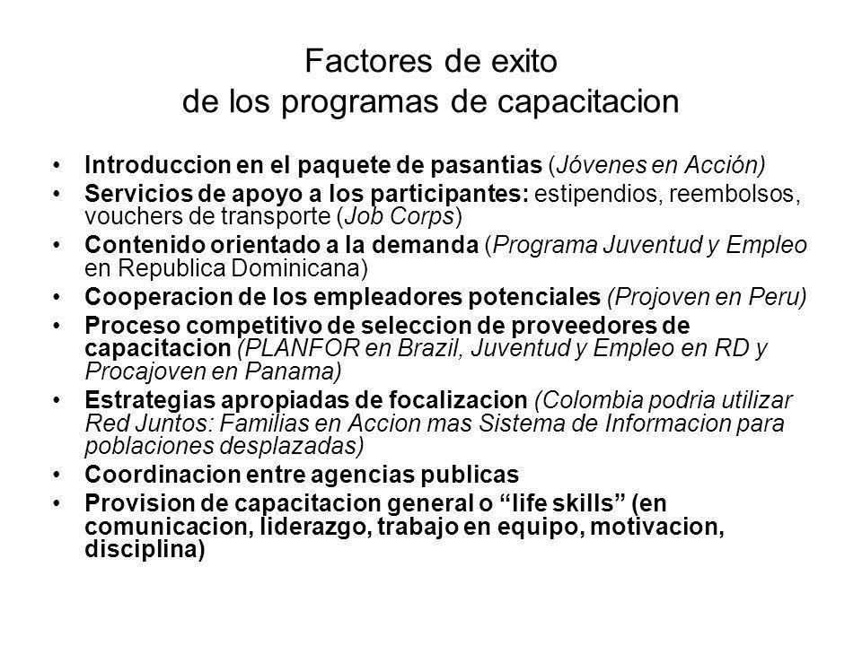 Factores de exito de los programas de capacitacion Introduccion en el paquete de pasantias (Jóvenes en Acción) Servicios de apoyo a los participantes: