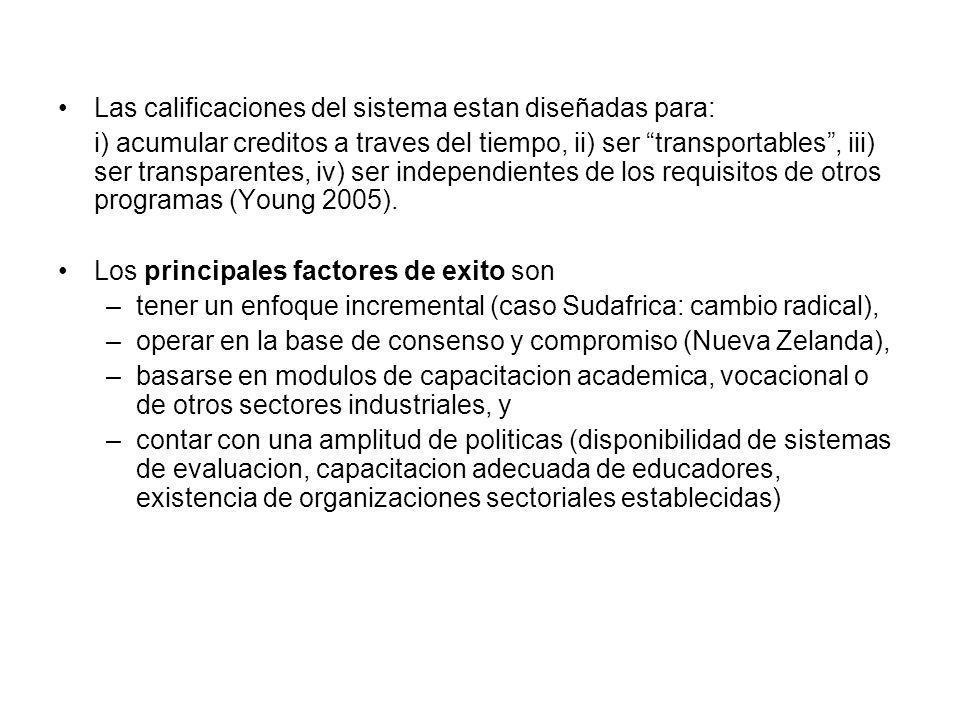 Las calificaciones del sistema estan diseñadas para: i) acumular creditos a traves del tiempo, ii) ser transportables, iii) ser transparentes, iv) ser