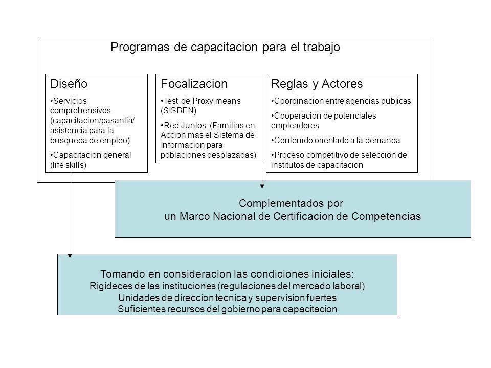 Programas de capacitacion para el trabajo Diseño Servicios comprehensivos (capacitacion/pasantia/ asistencia para la busqueda de empleo) Capacitacion