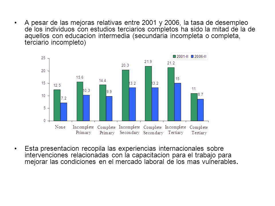 A pesar de las mejoras relativas entre 2001 y 2006, la tasa de desempleo de los individuos con estudios terciarios completos ha sido la mitad de la de