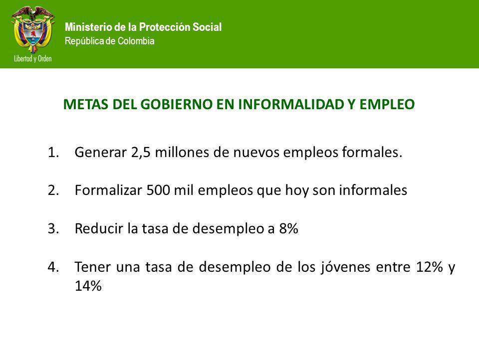 Ministerio de la Protección Social República de Colombia METAS DEL GOBIERNO EN INFORMALIDAD Y EMPLEO 1.Generar 2,5 millones de nuevos empleos formales
