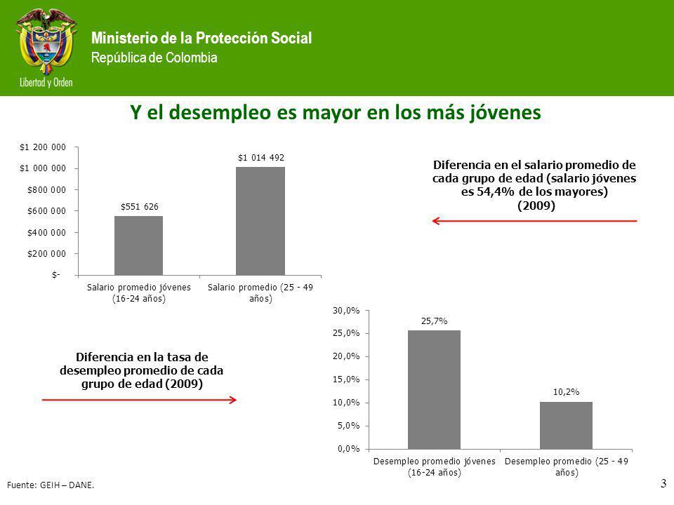 Ministerio de la Protección Social República de Colombia 3 Diferencia en el salario promedio de cada grupo de edad (salario jóvenes es 54,4% de los ma