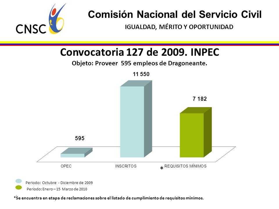 Comisión Nacional del Servicio Civil IGUALDAD, MÉRITO Y OPORTUNIDAD Convocatoria 127 de 2009. INPEC Objeto: Proveer 595 empleos de Dragoneante. Period