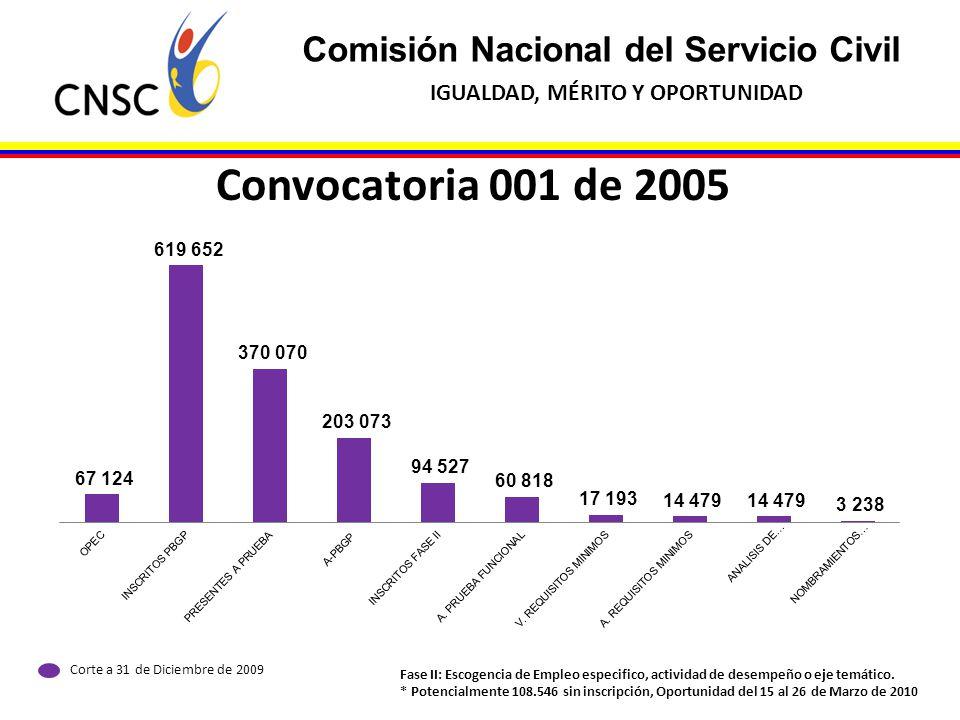 Comisión Nacional del Servicio Civil IGUALDAD, MÉRITO Y OPORTUNIDAD Convocatoria 001 de 2005 Corte a 31 de Diciembre de 2009 Fase II: Escogencia de Em