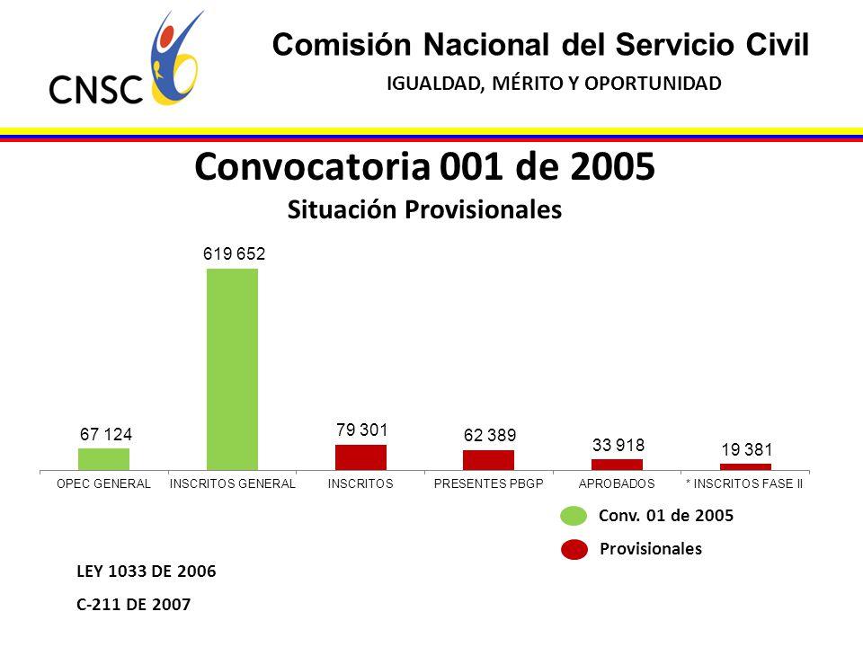 Comisión Nacional del Servicio Civil IGUALDAD, MÉRITO Y OPORTUNIDAD Convocatoria 001 de 2005 Situación Provisionales C-211 DE 2007 LEY 1033 DE 2006 Co