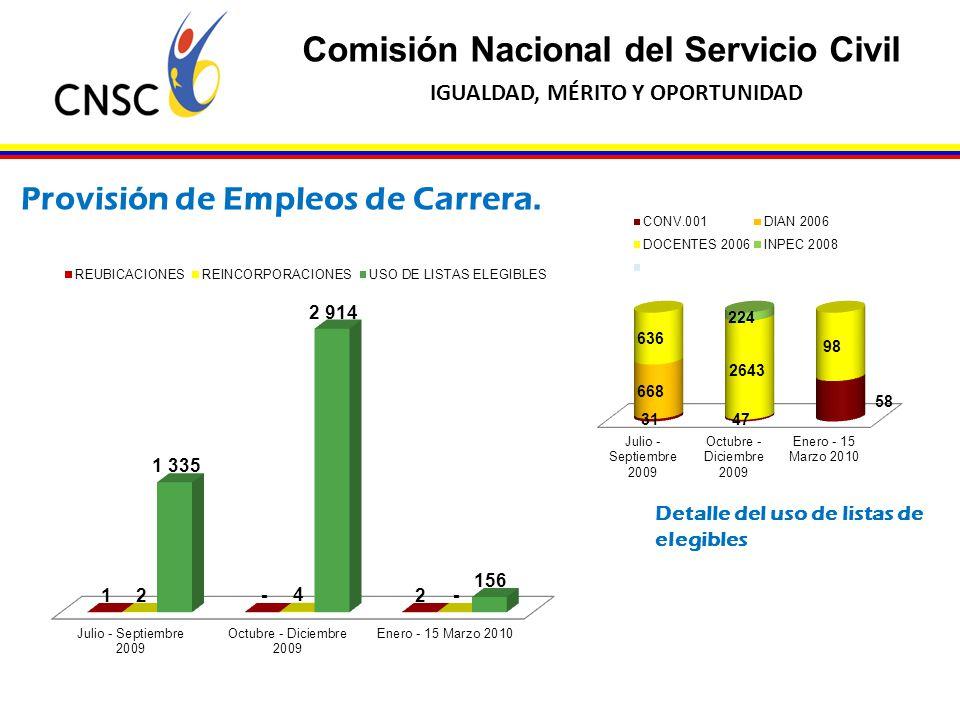 Comisión Nacional del Servicio Civil IGUALDAD, MÉRITO Y OPORTUNIDAD Provisión de Empleos de Carrera. Detalle del uso de listas de elegibles