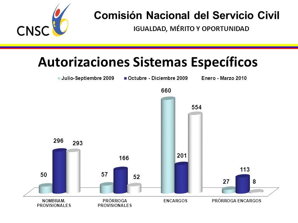 Comisión Nacional del Servicio Civil IGUALDAD, MÉRITO Y OPORTUNIDAD Autorizaciones Sistemas Específicos