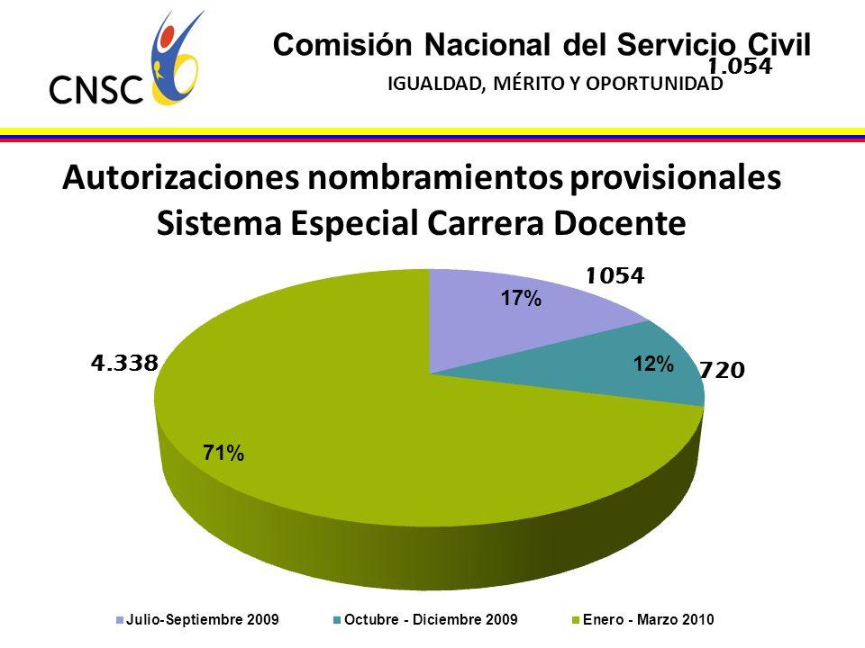 Comisión Nacional del Servicio Civil IGUALDAD, MÉRITO Y OPORTUNIDAD Autorizaciones nombramientos provisionales Sistema Especial Carrera Docente 1.054