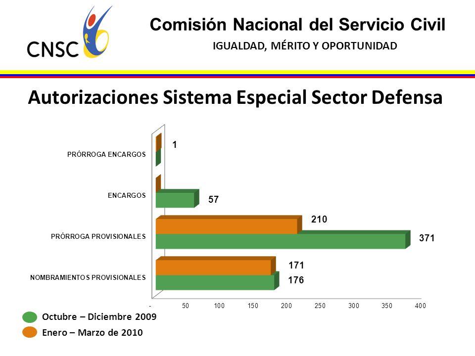 Comisión Nacional del Servicio Civil IGUALDAD, MÉRITO Y OPORTUNIDAD Autorizaciones Sistema Especial Sector Defensa Octubre – Diciembre 2009 Enero – Ma