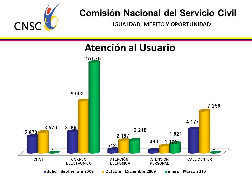Comisión Nacional del Servicio Civil IGUALDAD, MÉRITO Y OPORTUNIDAD Atención al Usuario