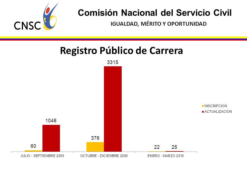 Comisión Nacional del Servicio Civil IGUALDAD, MÉRITO Y OPORTUNIDAD Registro Público de Carrera