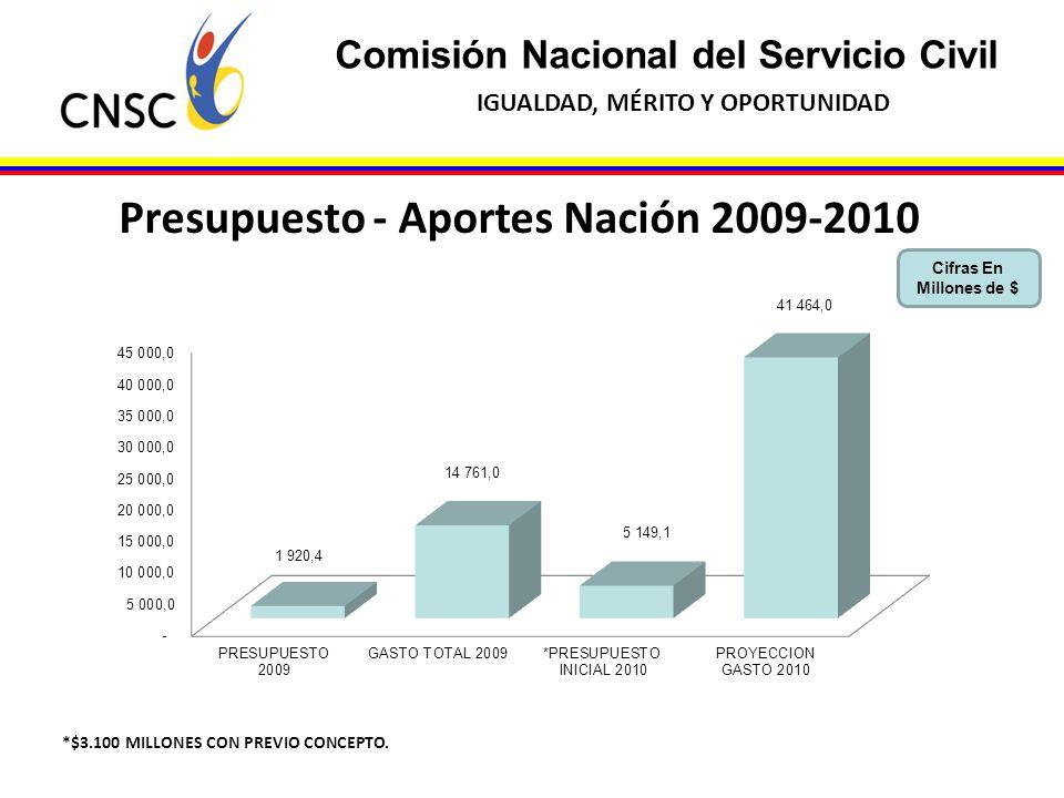 Comisión Nacional del Servicio Civil IGUALDAD, MÉRITO Y OPORTUNIDAD Cifras En Millones de $ Presupuesto - Aportes Nación 2009-2010 *$3.100 MILLONES CO