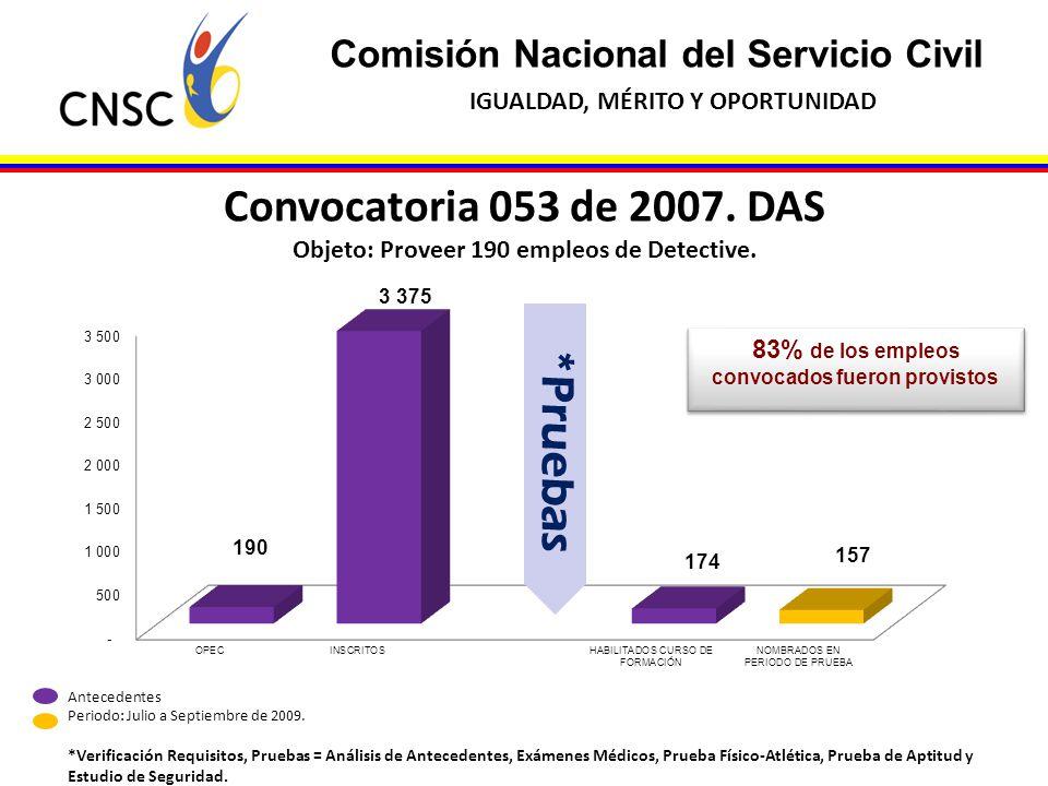 Comisión Nacional del Servicio Civil IGUALDAD, MÉRITO Y OPORTUNIDAD 83% de los empleos convocados fueron provistos Convocatoria 053 de 2007. DAS Objet
