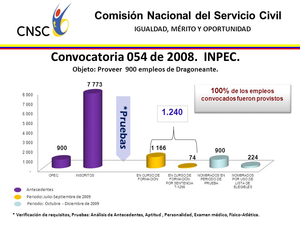 Comisión Nacional del Servicio Civil IGUALDAD, MÉRITO Y OPORTUNIDAD Convocatoria 054 de 2008. INPEC. Objeto: Proveer 900 empleos de Dragoneante. Perio