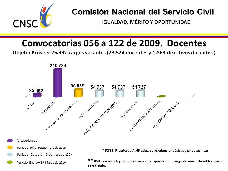 Comisión Nacional del Servicio Civil IGUALDAD, MÉRITO Y OPORTUNIDAD Convocatorias 056 a 122 de 2009. Docentes Objeto: Proveer 25.392 cargos vacantes (