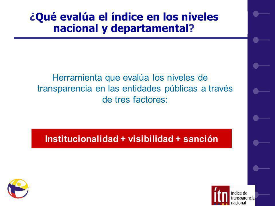 20 ¿Qué evalúa el índice en los niveles nacional y departamental.