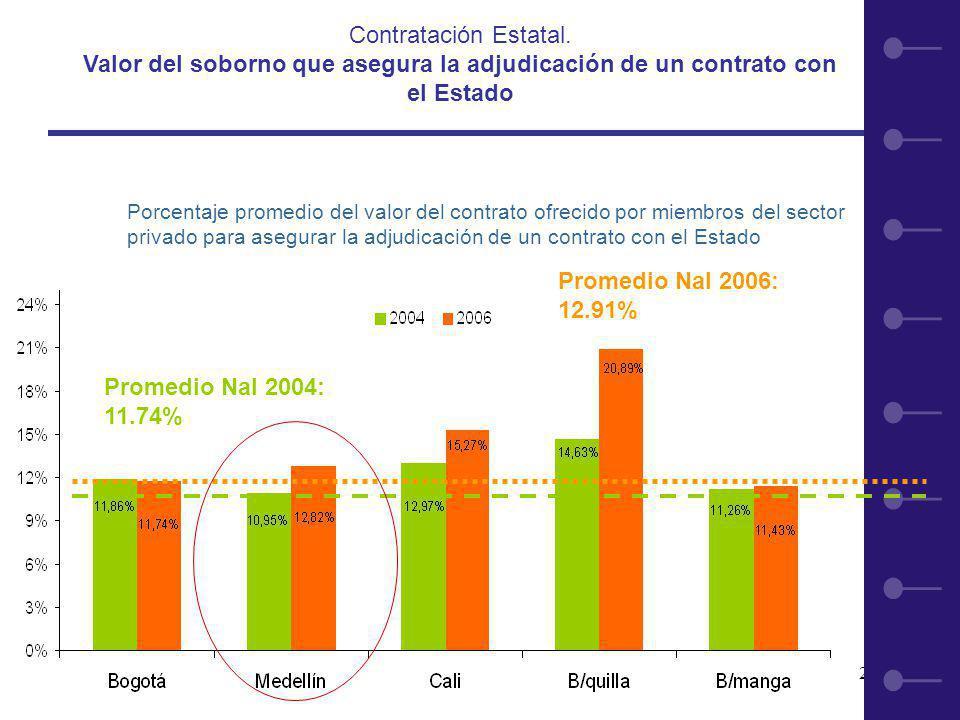 28 Promedio Nal 2006: 12.91% Promedio Nal 2004: 11.74% Porcentaje promedio del valor del contrato ofrecido por miembros del sector privado para asegurar la adjudicación de un contrato con el Estado Contratación Estatal.