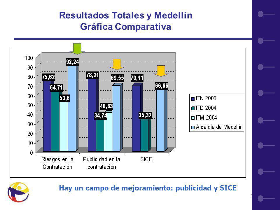 31 Resultados Totales y Medellín Gráfica Comparativa Hay un campo de mejoramiento: publicidad y SICE