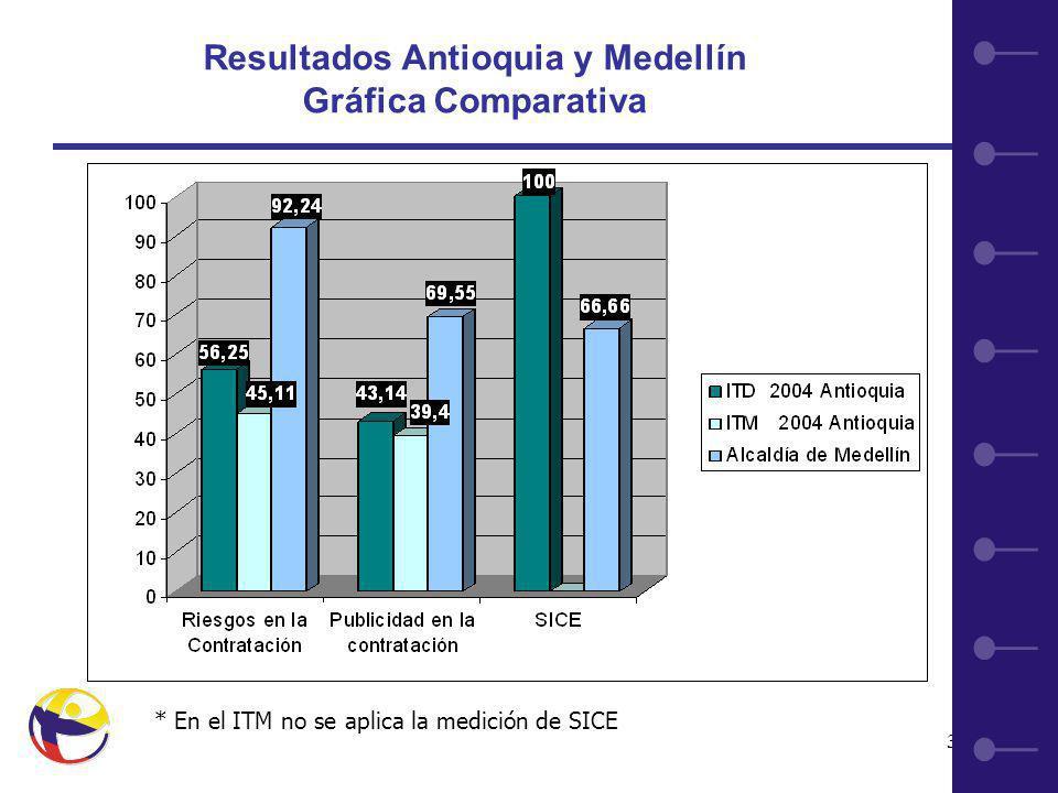 32 Resultados Antioquia y Medellín Gráfica Comparativa * En el ITM no se aplica la medición de SICE