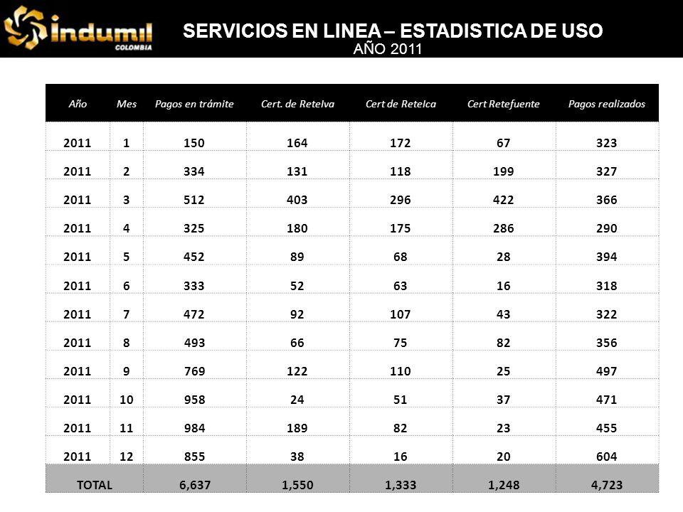 SERVICIOS EN LINEA – ESTADISTICA DE USO AÑO 2010 AñoMesPagos en trámiteCert.