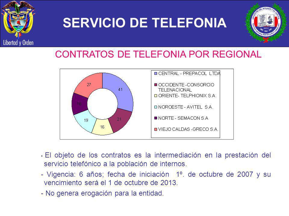 SERVICIO DE TELEFONIA CONTRATOS DE TELEFONIA POR REGIONAL - El objeto de los contratos es la intermediación en la prestación del servicio telefónico a