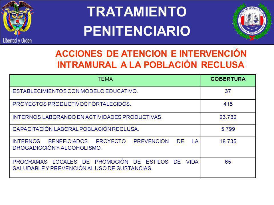 TRATAMIENTO PENITENCIARIO ACCIONES DE ATENCION E INTERVENCIÓN INTRAMURAL A LA POBLACIÓN RECLUSA TEMACOBERTURA ESTABLECIMIENTOS CON MODELO EDUCATIVO.37