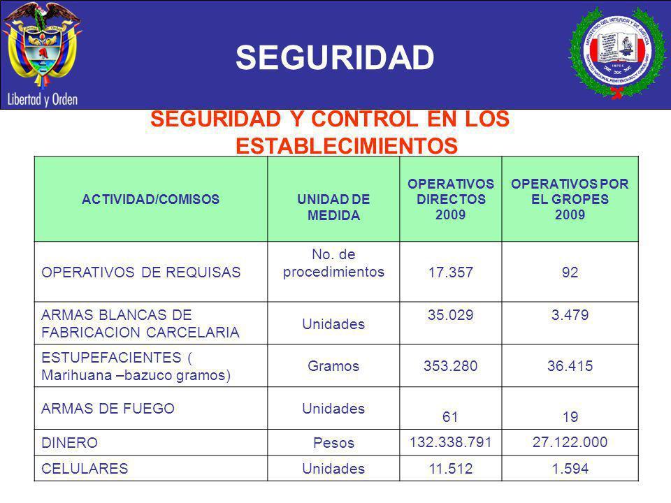 SEGURIDAD ACTIVIDAD/COMISOS UNIDAD DE MEDIDA OPERATIVOS DIRECTOS 2009 OPERATIVOS POR EL GROPES 2009 OPERATIVOS DE REQUISAS No. de procedimientos 17.35