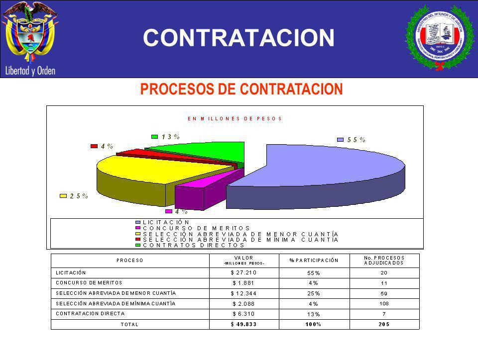 CONTRATACION PROCESOS DE CONTRATACION