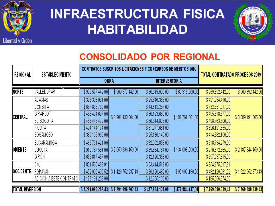 INFRAESTRUCTURA FISICA HABITABILIDAD CONSOLIDADO POR REGIONAL