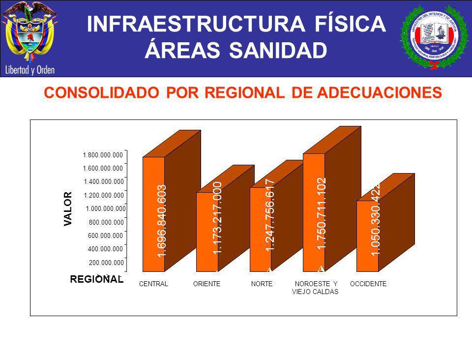 INFRAESTRUCTURA FÍSICA ÁREAS SANIDAD CONSOLIDADO POR REGIONAL DE ADECUACIONES 1.696.840.603 1.173.217.000 1.247.756.617 1.750.711.102 1.050.330.422 -