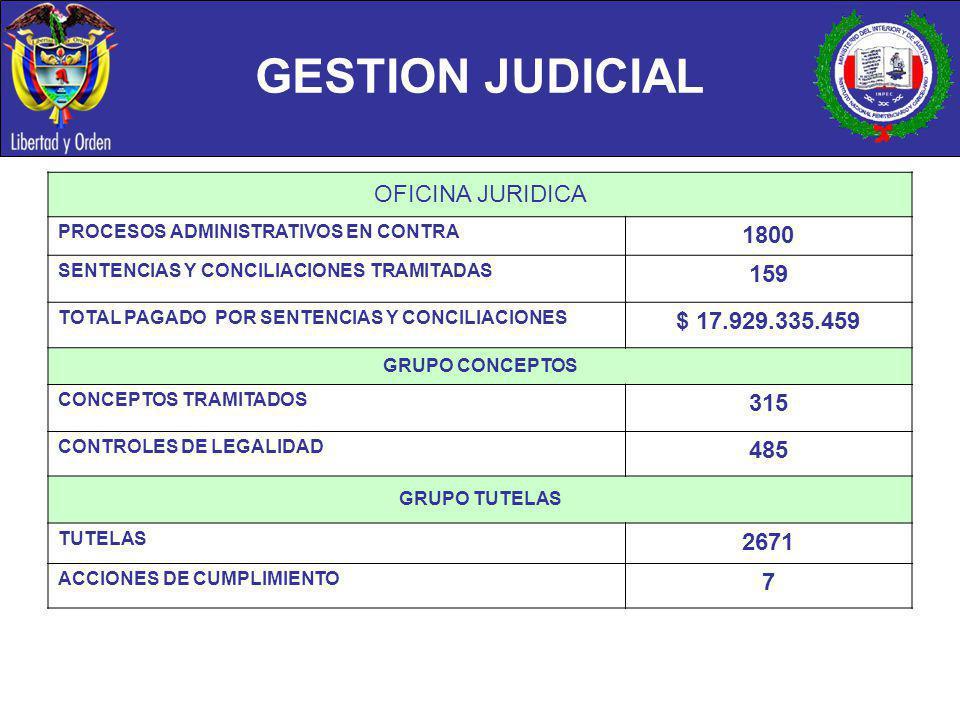 GESTION JUDICIAL OFICINA JURIDICA PROCESOS ADMINISTRATIVOS EN CONTRA 1800 SENTENCIAS Y CONCILIACIONES TRAMITADAS 159 TOTAL PAGADO POR SENTENCIAS Y CON