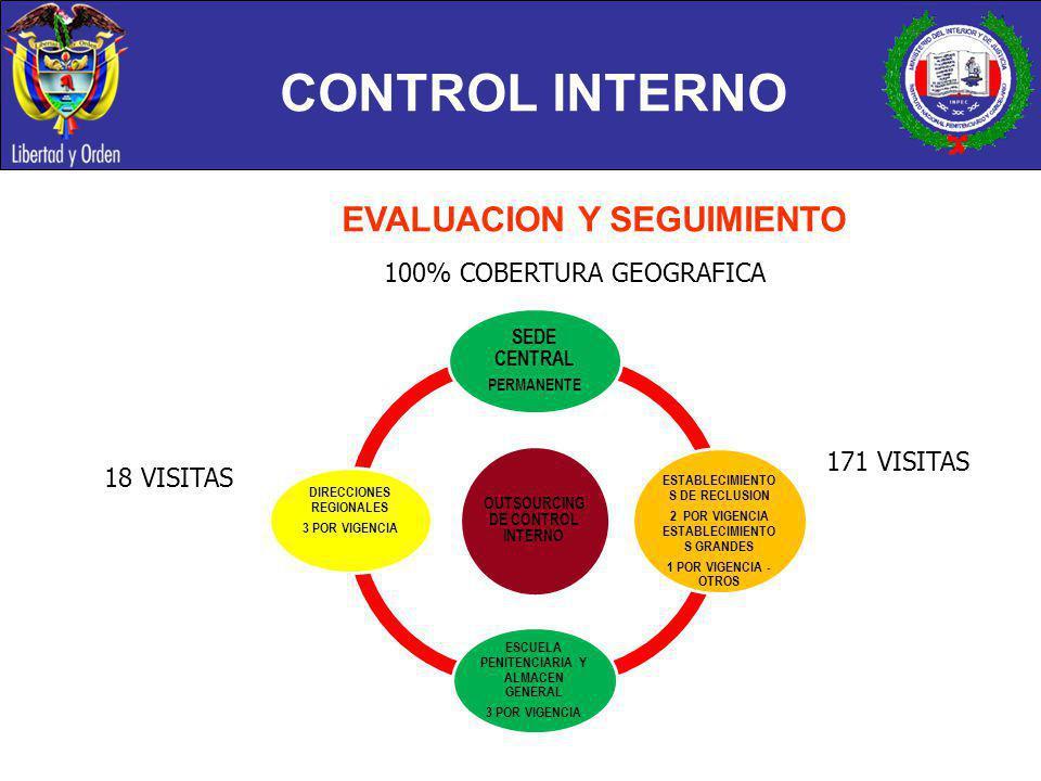 CONTROL INTERNO OUTSOURCING DE CONTROL INTERNO SEDE CENTRAL PERMANENTE ESTABLECIMIENTO S DE RECLUSION 2 POR VIGENCIA ESTABLECIMIENTO S GRANDES 1 POR V