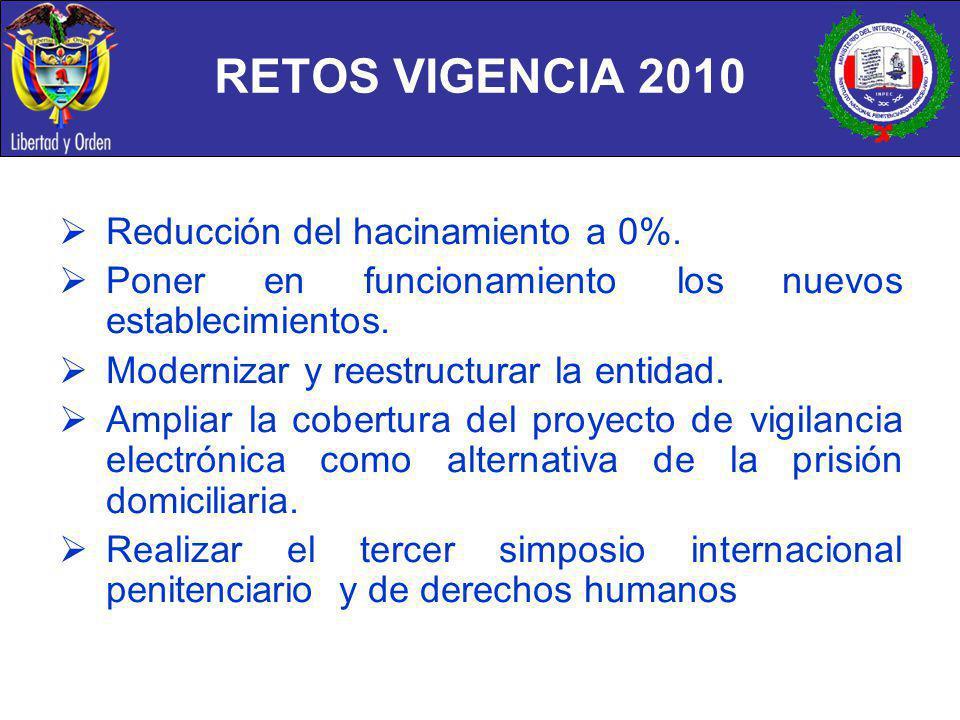 RETOS VIGENCIA 2010 Reducción del hacinamiento a 0%. Poner en funcionamiento los nuevos establecimientos. Modernizar y reestructurar la entidad. Ampli