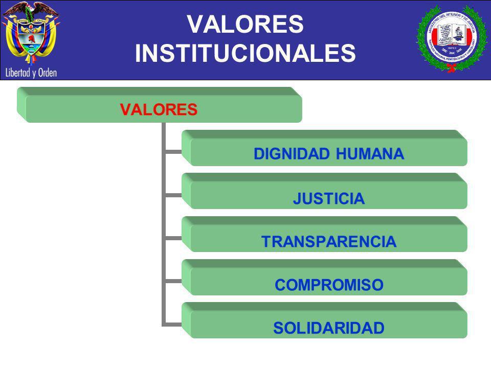 VALORES INSTITUCIONALES VALORES DIGNIDAD HUMANA JUSTICIA TRANSPARENCIA COMPROMISO SOLIDARIDAD
