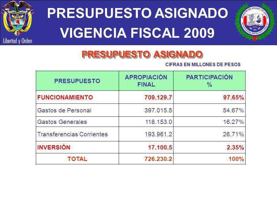 PRESUPUESTO ASIGNADO VIGENCIA FISCAL 2009 CIFRAS EN MILLONES DE PESOS PRESUPUESTO APROPIACIÓN FINAL PARTICIPACIÓN % FUNCIONAMIENTO709.129.797.65% Gast
