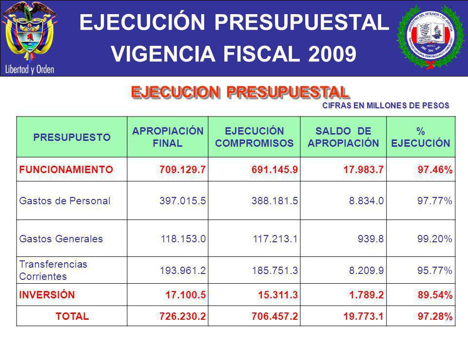 EJECUCIÓN PRESUPUESTAL VIGENCIA FISCAL 2009 CIFRAS EN MILLONES DE PESOS PRESUPUESTO APROPIACIÓN FINAL EJECUCIÓN COMPROMISOS SALDO DE APROPIACIÓN % EJE
