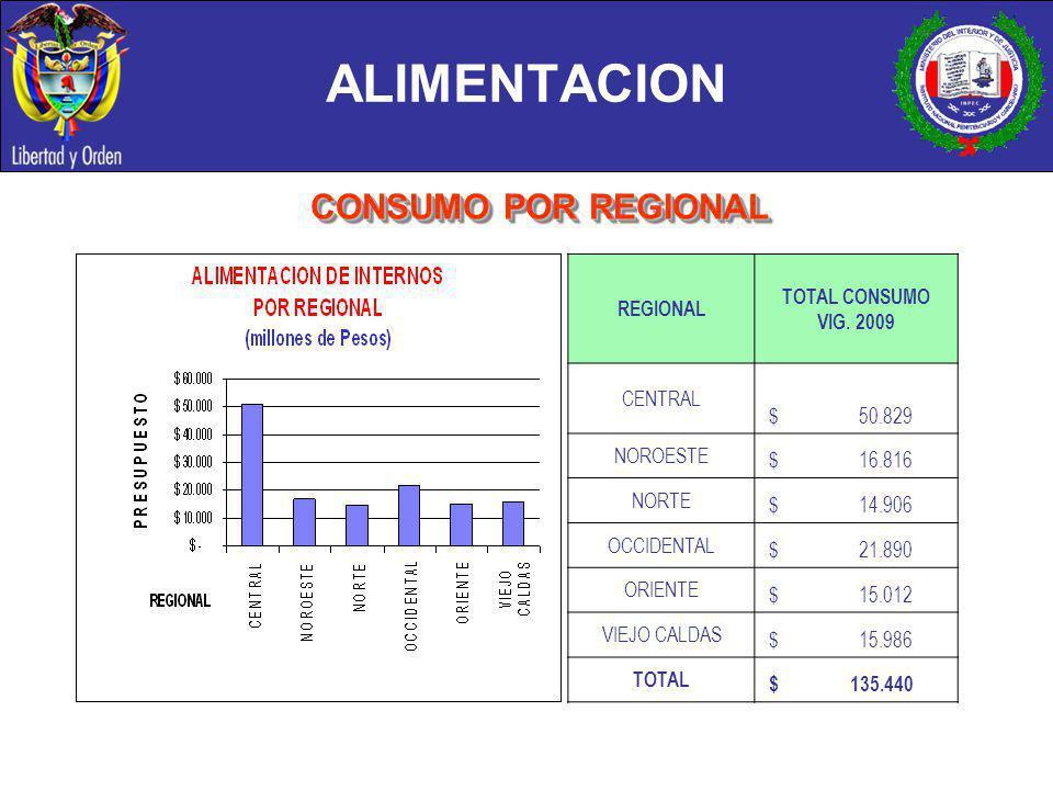 ALIMENTACION CONSUMO POR REGIONAL REGIONAL TOTAL CONSUMO VIG. 2009 CENTRAL $ 50.829 NOROESTE $ 16.816 NORTE $ 14.906 OCCIDENTAL $ 21.890 ORIENTE $ 15.