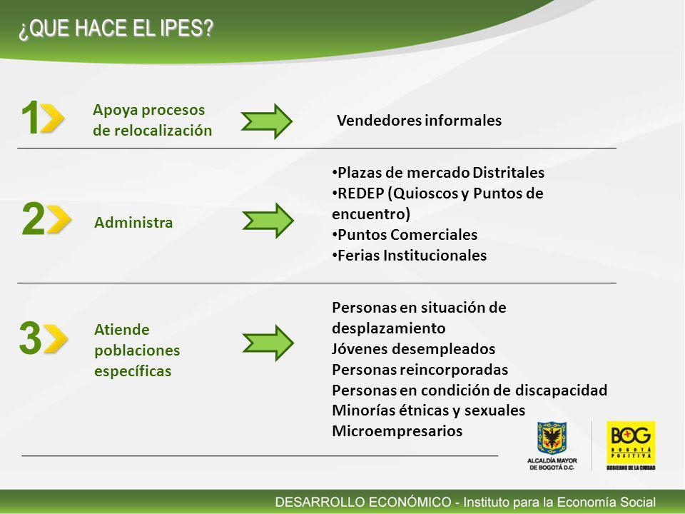 EMPODERAMIENTO PRODUCTIVO y COMERCIAL ADQUISICIÓN Y FORTALECIMIENTO DE COMPETENCIAS CONSOLIDACIÓN DE OPORTUNIDADES PARA LA GENERACIÓN DE INGRESOS PRODUCTIVIDAD SOSTENIBILIDAD COMPETITIVIDAD LÍNEAS DE INTERVENCIÓN RED DE ALIADOS RESULTADOSRESULTADOS POBLACIÓN ECONÓMICAMENTE VULNERABLE - INFORMAL Sector Educativo Sector Tecnológico Sector de las Comunicaciones Sector ciudadano Sector solidario Sector Financiero Sector Gubernamental INFORMALIDAD FORMALIDAD COORDINACIÓN DE RECURSOS FINANCIEROS y TÉCNICOS INTERMEDIACIÓN PARA EL EMPRENDIMIENTO Y EL EMPLEO CRITERIOS DE ENTRADA, PERMANENCIA y SALIDA DESARROLLO HUMANO SOSTENIBLE MEJORAMIENTO DE CALIDAD DE VIDA BENEFICIARIO