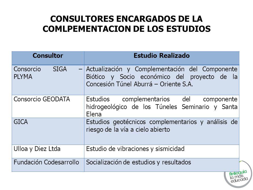 CONSULTORES ENCARGADOS DE LA COMLPEMENTACION DE LOS ESTUDIOS ConsultorEstudio Realizado Consorcio SIGA – PLYMA Actualización y Complementación del Com