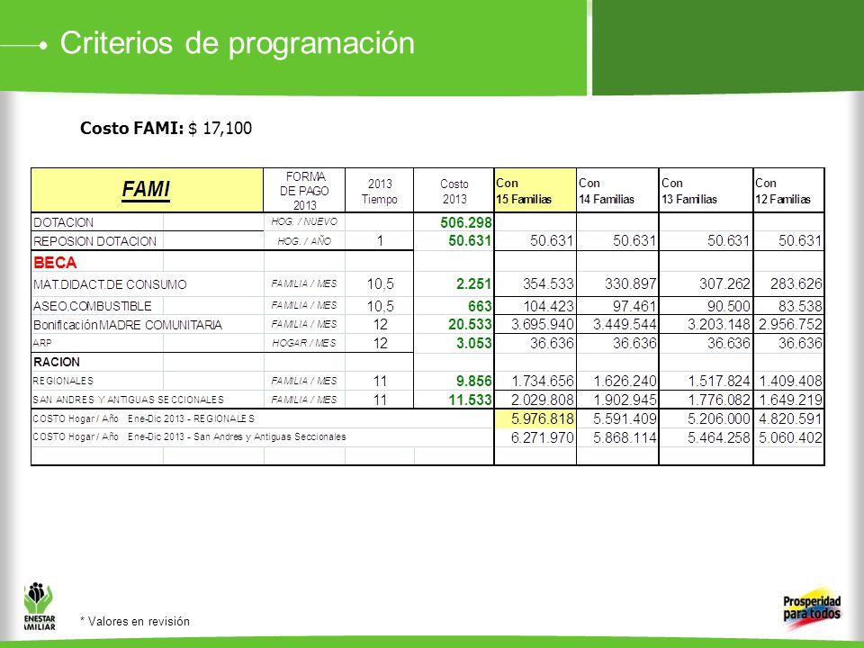 Criterios de programación Costo FAMI: $ 17,100 * Valores en revisión