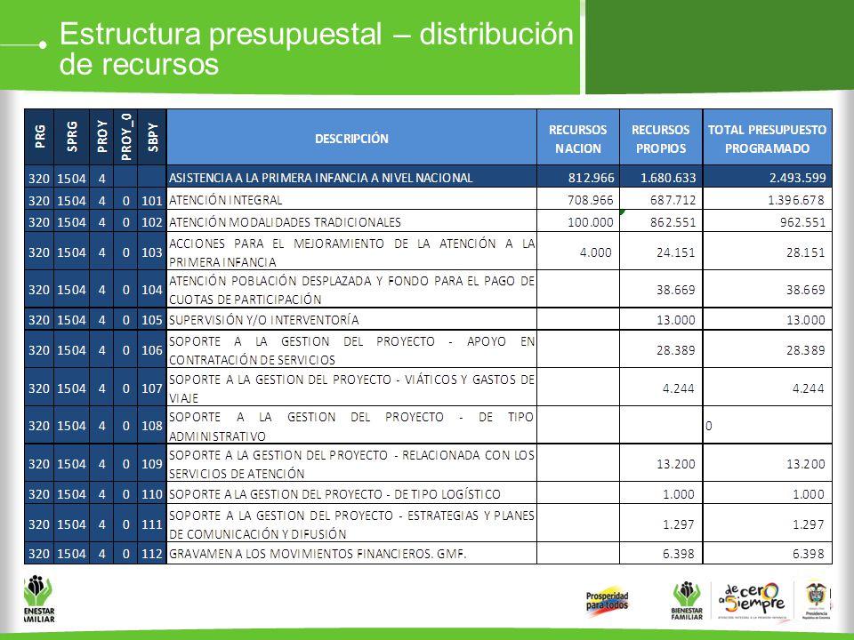 Estructura presupuestal – distribución de recursos
