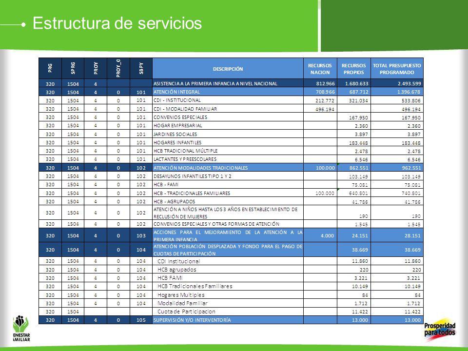 Estructura de servicios