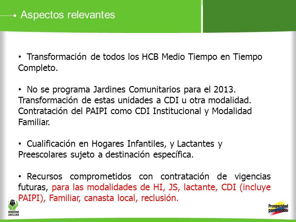 Aspectos relevantes Transformación de todos los HCB Medio Tiempo en Tiempo Completo. No se programa Jardines Comunitarios para el 2013. Transformación