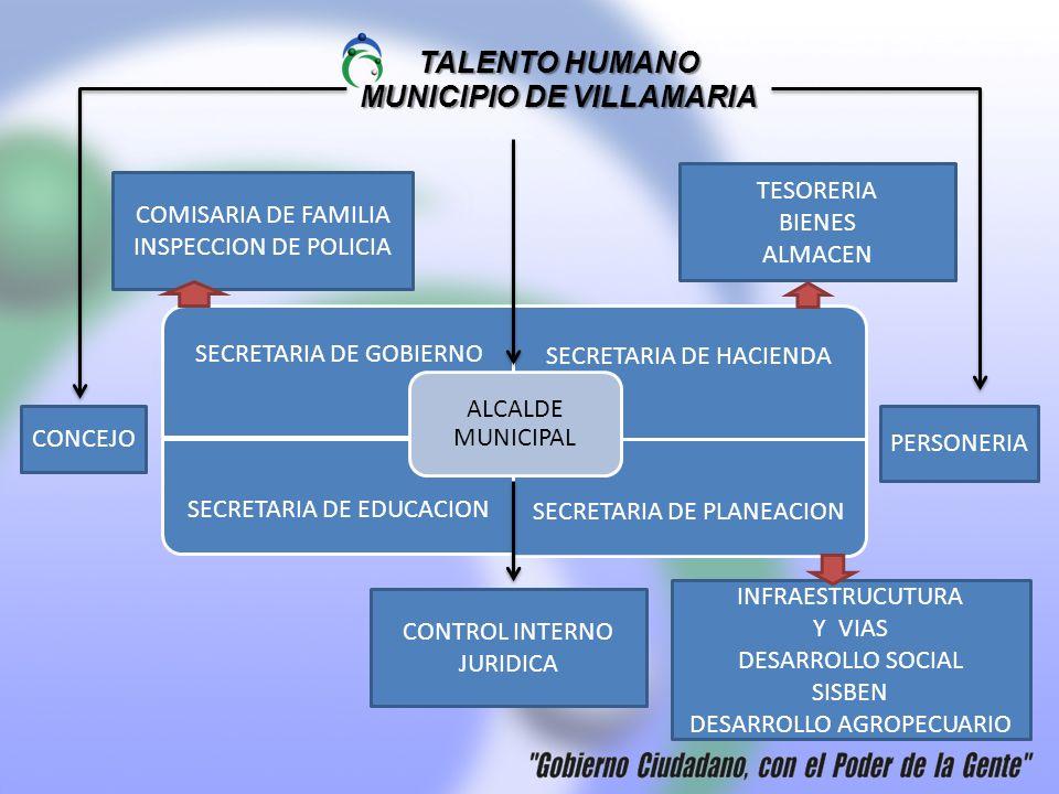 TALENTO HUMANO MUNICIPIO DE VILLAMARIA SECRETARIA DE GOBIERNO SECRETARIA DE HACIENDA SECRETARIA DE EDUCACION SECRETARIA DE PLANEACION ALCALDE MUNICIPA