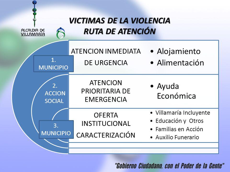 VICTIMAS DE LA VIOLENCIA RUTA DE ATENCIÓN ATENCION INMEDIATA DE URGENCIA ATENCION PRIORITARIA DE EMERGENCIA OFERTA INSTITUCIONAL CARACTERIZACIÓN Alojamiento Alimentación Ayuda Económica Villamaría Incluyente Educación y Otros Familias en Acción Auxilio Funerario 1.